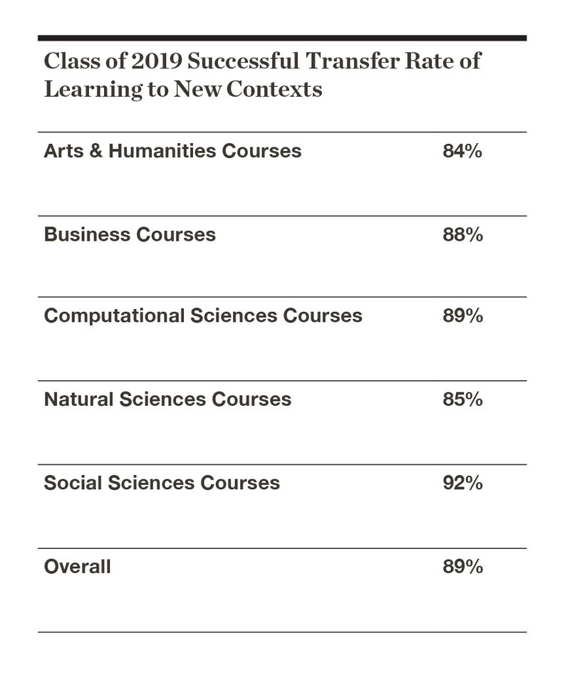 Class of 2019 Successful Transfer Rate of Learning to New Contexts