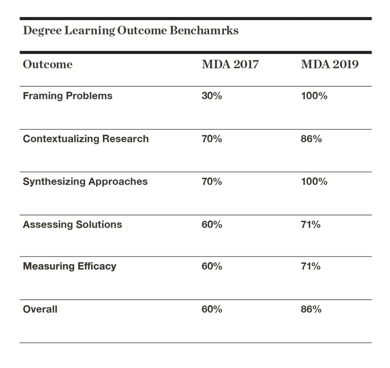 FY20 MDA Degree Learning Benchmarks