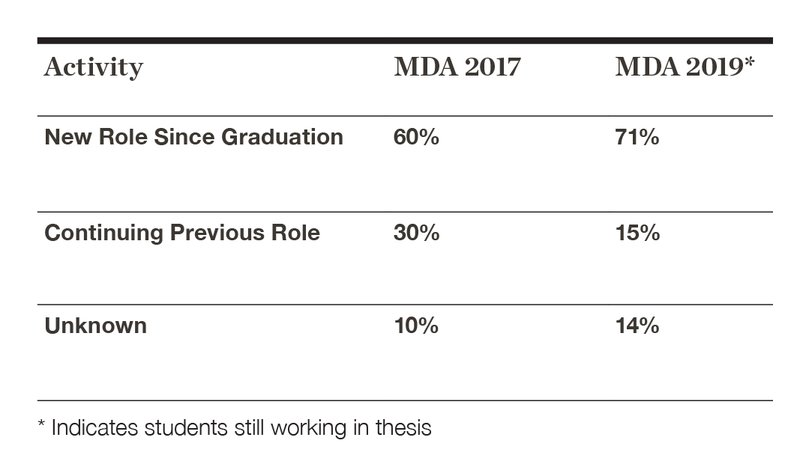 FY20 MDA Degree Learning Outcome Benchmarks