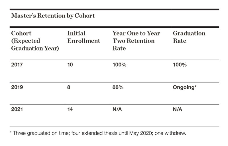 FY20 MDA Retention by Cohort