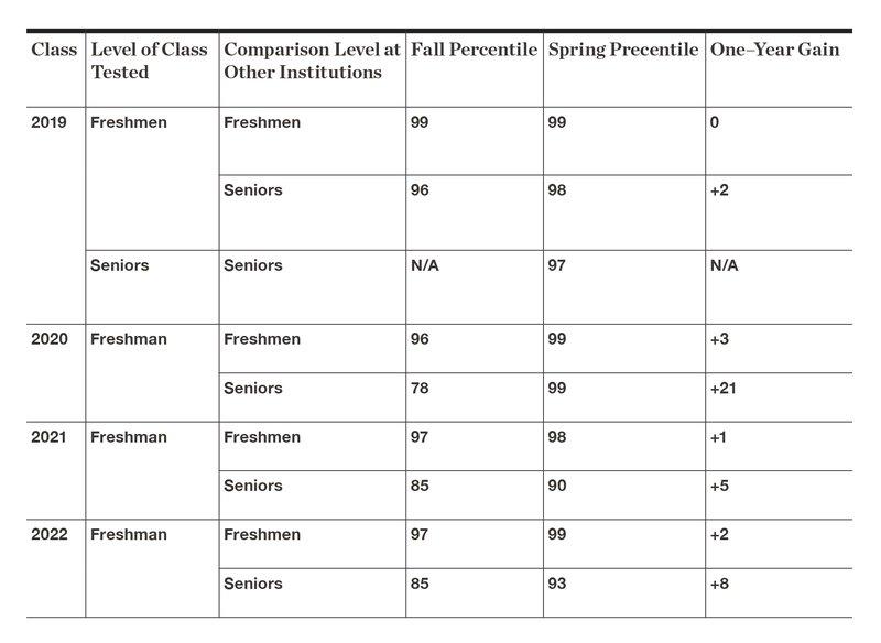 FY20 CLA+ Percentiles