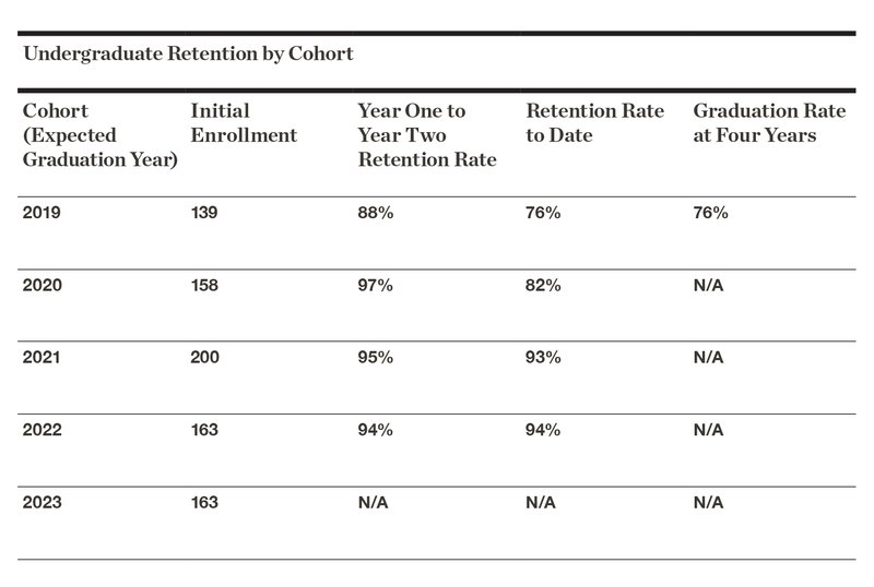 FY20 Undergraduate Retention by Cohort
