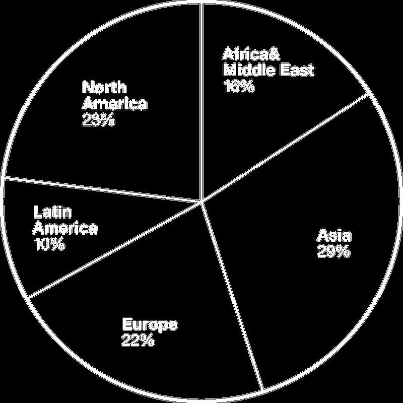 Global Students Chart